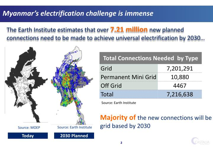Myanmar's electrification challenge is immense