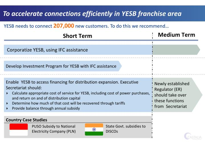To accelerate connections efficiently in YESB franchise area