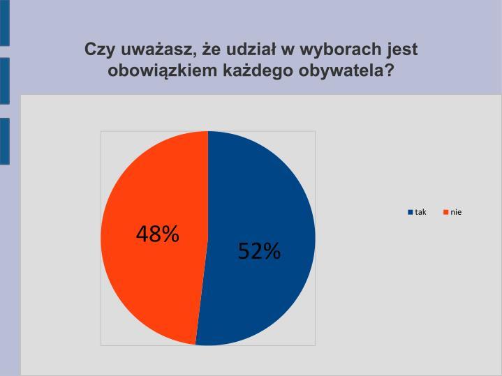 Czy uważasz, że udział w wyborach jest obowiązkiem każdego obywatela?
