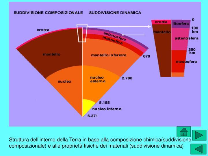 Struttura dell'interno della Terra in base alla composizione chimica(suddivisione composizionale) e alle proprietà fisiche dei materiali (suddivisione dinamica)