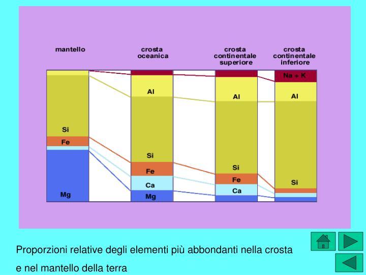 Proporzioni relative degli elementi più abbondanti nella crosta