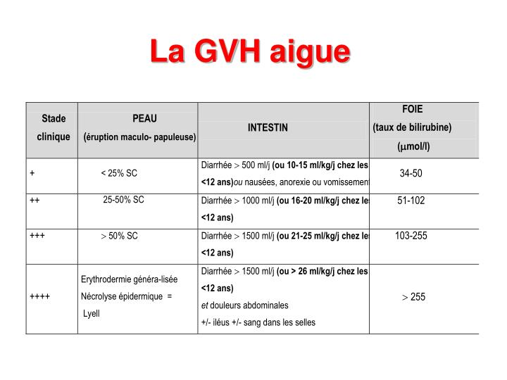 La GVH aigue