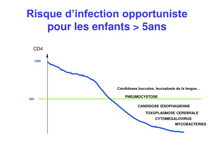 Risque d'infection opportuniste