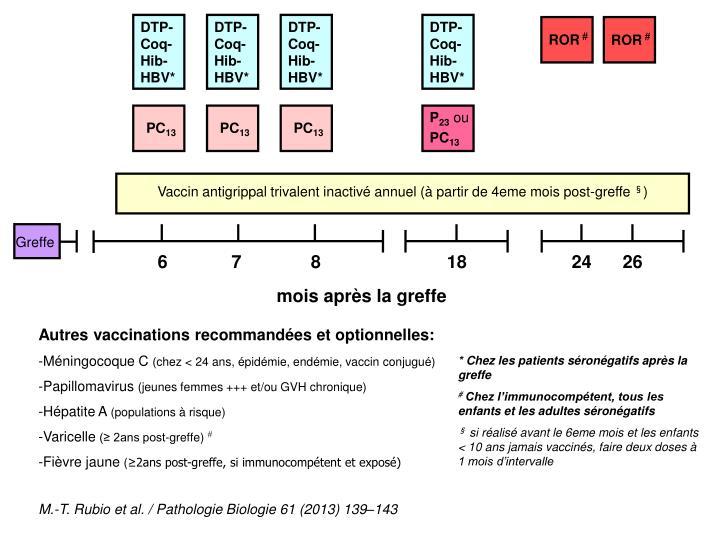 DTP-Coq-Hib-HBV