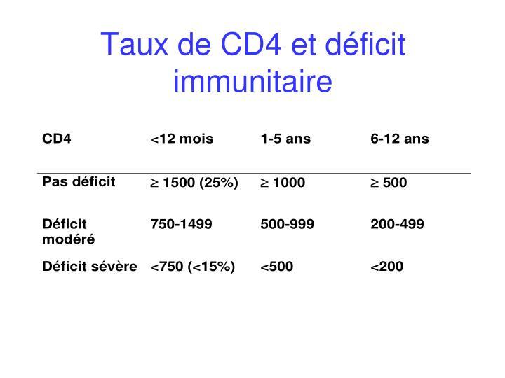 Taux de CD4 et déficit immunitaire
