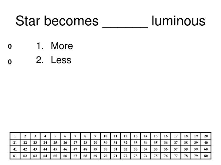 Star becomes ______ luminous