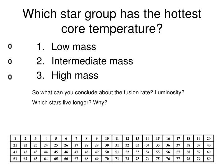 Which star group has the hottest core temperature?