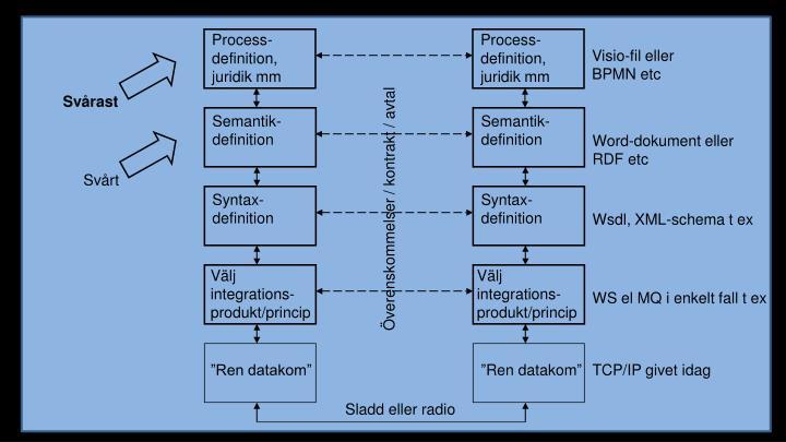 Process-