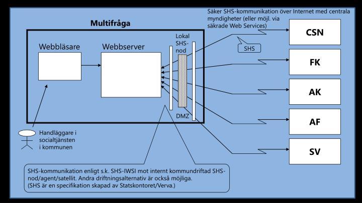 Säker SHS-kommunikation över Internet med centrala myndigheter (eller möjl. via