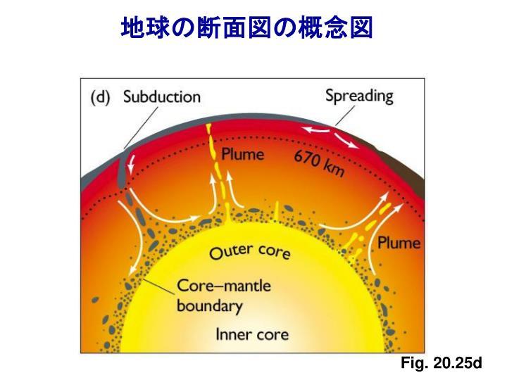 地球の断面図の概念図