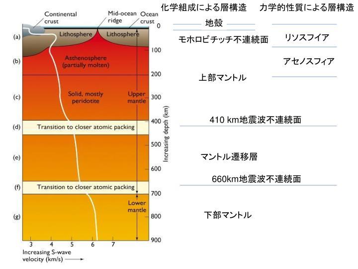 化学組成による層構造  力学的性質による層構造
