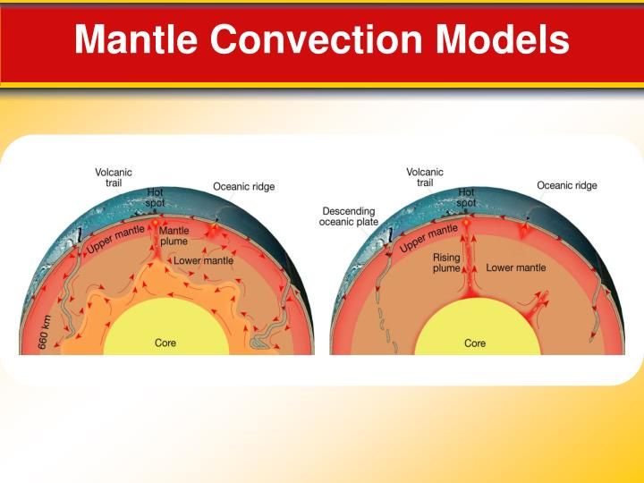 Mantle Convection Models