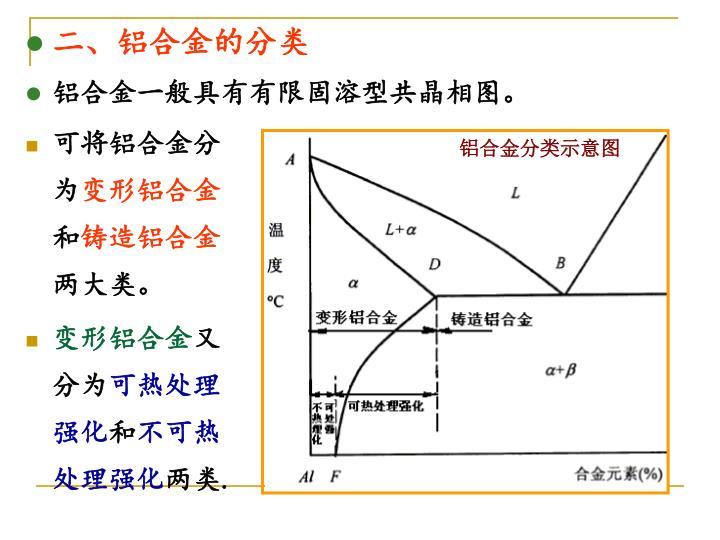 铝合金分类示意图