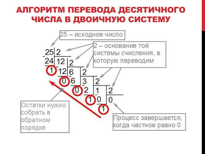 Алгоритм Перевода десятичного числа в двоичную систему