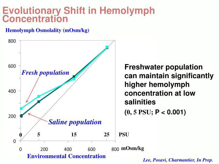 Evolutionary Shift in Hemolymph Concentration