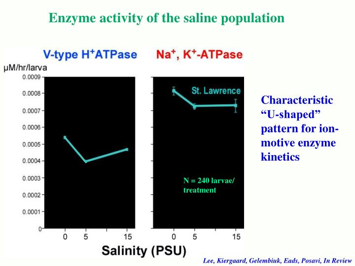 Enzyme activity of the saline population