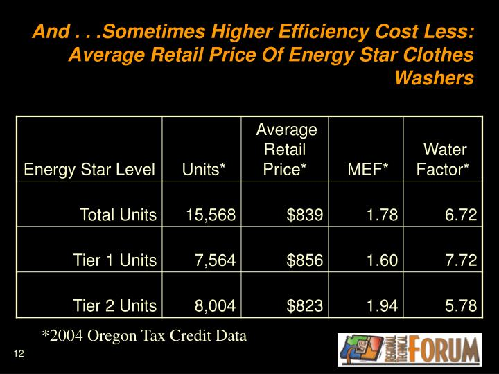 And . . .Sometimes Higher Efficiency Cost Less: