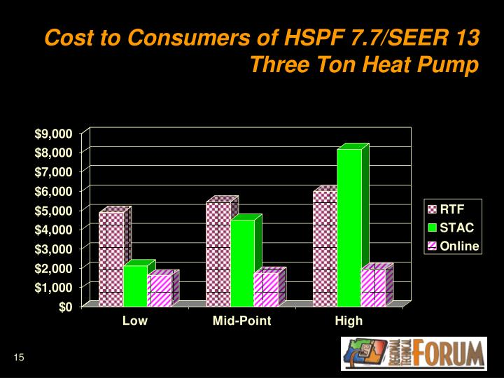 Cost to Consumers of HSPF 7.7/SEER 13  Three Ton Heat Pump
