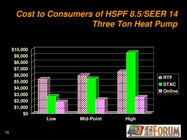 Cost to Consumers of HSPF 8.5/SEER 14  Three Ton Heat Pump