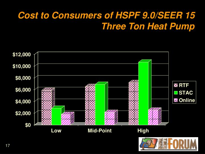 Cost to Consumers of HSPF 9.0/SEER 15  Three Ton Heat Pump