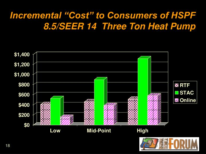 "Incremental ""Cost"" to Consumers of HSPF 8.5/SEER 14  Three Ton Heat Pump"