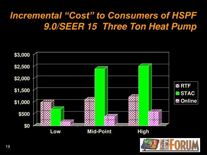 "Incremental ""Cost"" to Consumers of HSPF 9.0/SEER 15  Three Ton Heat Pump"