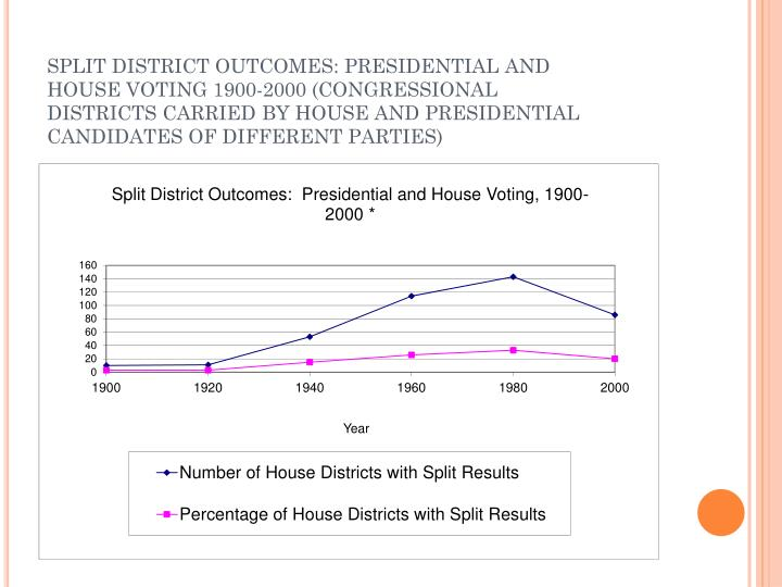 SPLIT DISTRICT OUTCOMES: PRESIDENTIAL AND HOUSE VOTING 1900-2000 (CONGRESSIONAL DISTRICTS CARRIED BY HOUSE AND PRESIDENTIAL CANDIDATES OF DIFFERENT PARTIES)