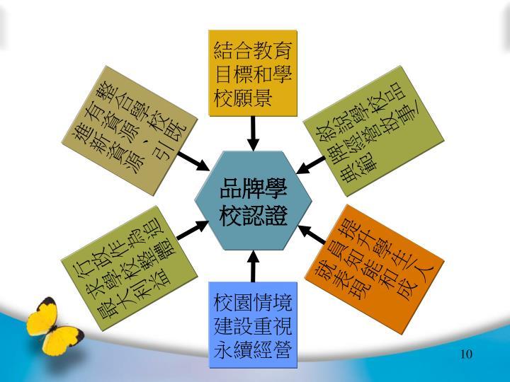 結合教育目標和學校願景