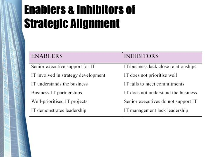 Enablers & Inhibitors of