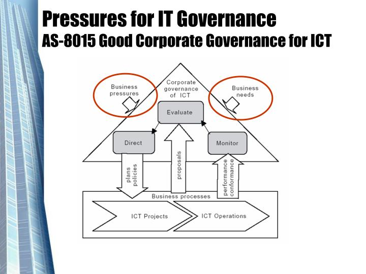 Pressures for IT Governance