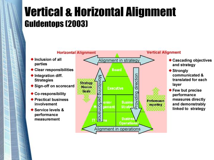Vertical & Horizontal Alignment