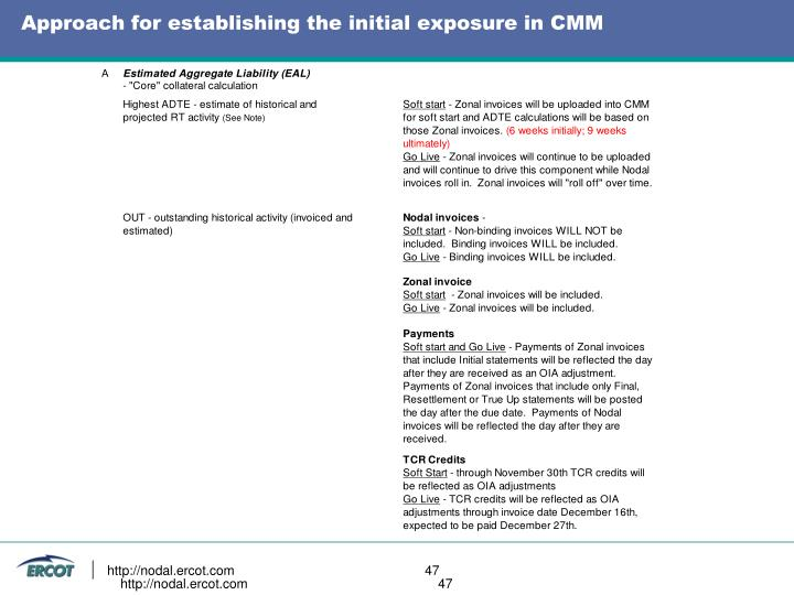Approach for establishing the initial exposure in CMM