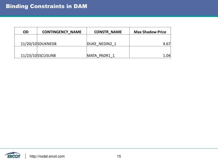 Binding Constraints in DAM
