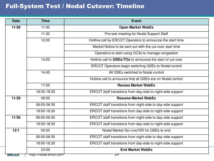 Full-System Test / Nodal Cutover: Timeline