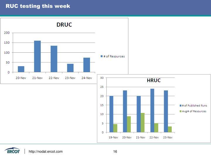 RUC testing this week