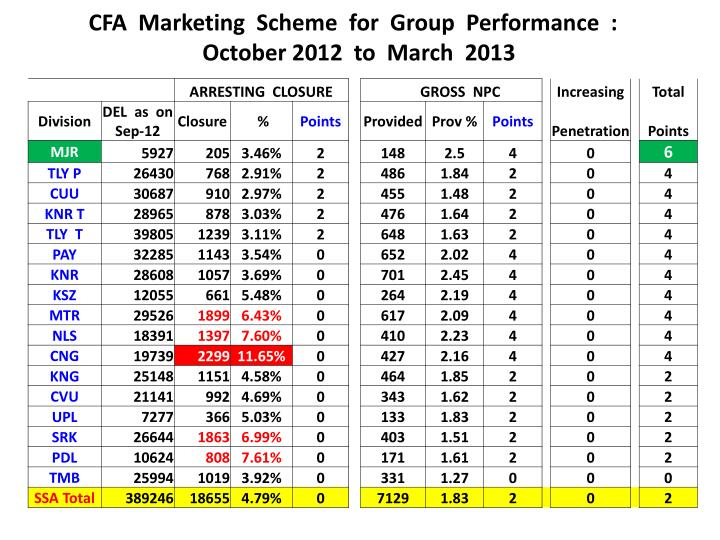CFA  Marketing  Scheme  for  Group  Performance  :