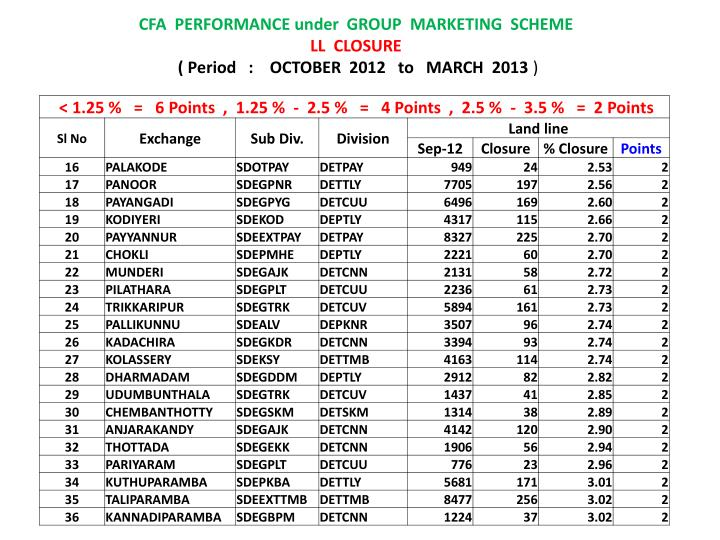 Cfa performance under group marketing scheme ll closure period october 2012 to march 2013