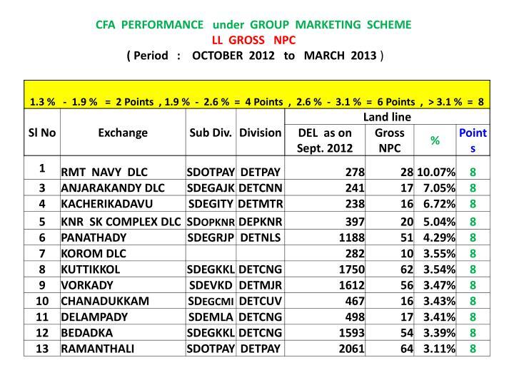 CFA  PERFORMANCE   under  GROUP  MARKETING  SCHEME