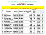 cfa performance under group marketing scheme ll gross npc period october 2012 to march 20131