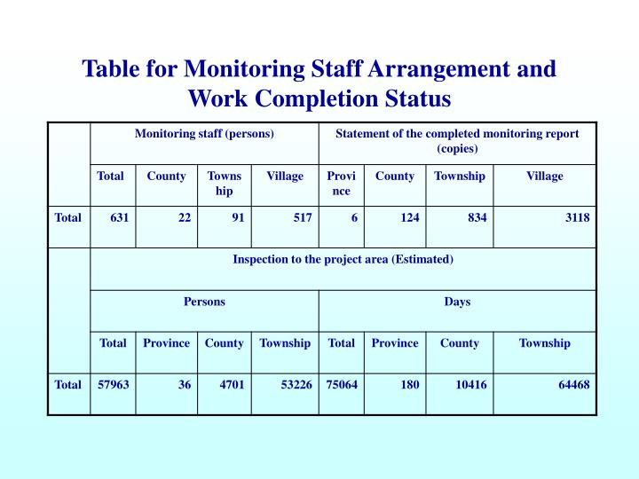 Table for Monitoring Staff Arrangement and Work Completion Status