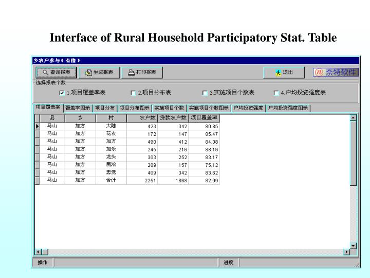 Interface of Rural Household Participatory Stat. Table