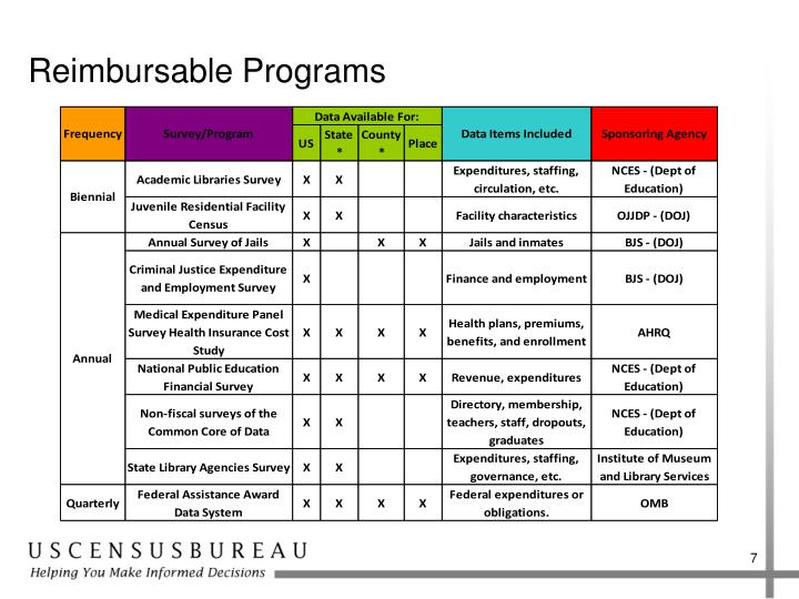 Reimbursable Programs