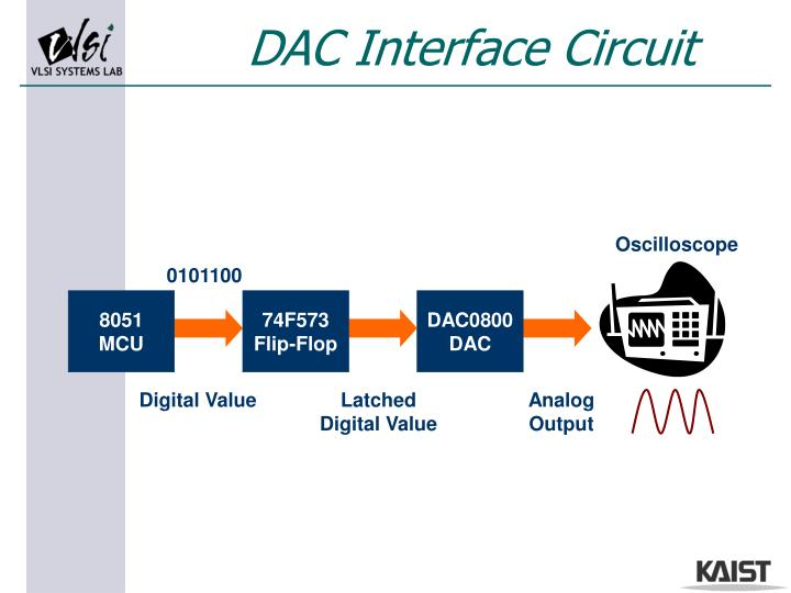 DAC Interface Circuit