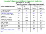 impact of migration on different household indicators perception based
