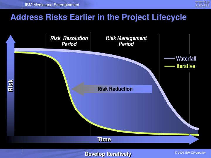 Risk Reduction