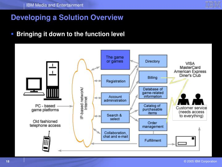 Developing a Solution Overview