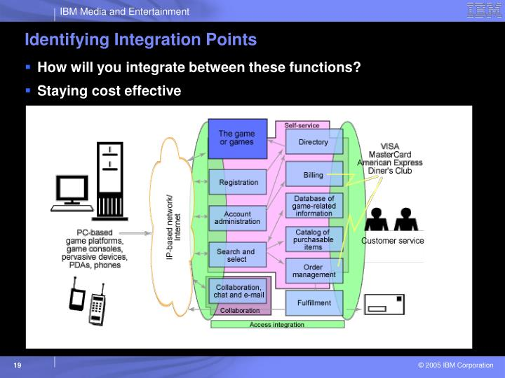 Identifying Integration Points