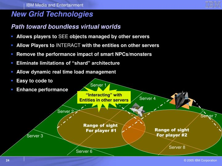 New Grid Technologies