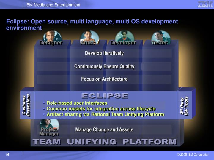 Eclipse: Open source, multi language, multi OS development environment