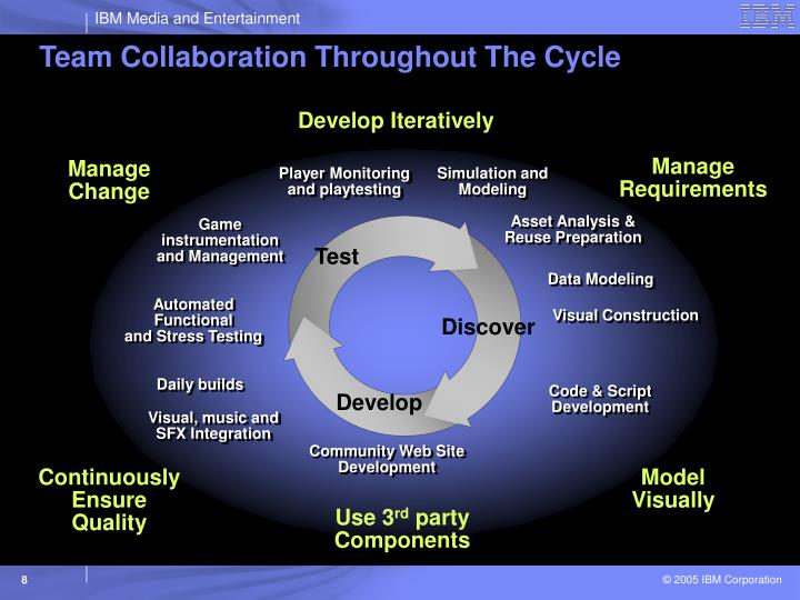 Team Collaboration Throughout The Cycle